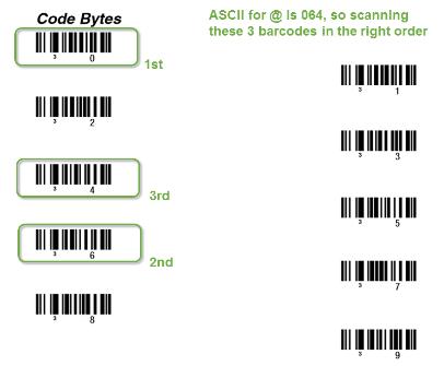 code bytes