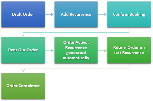 recurring orders