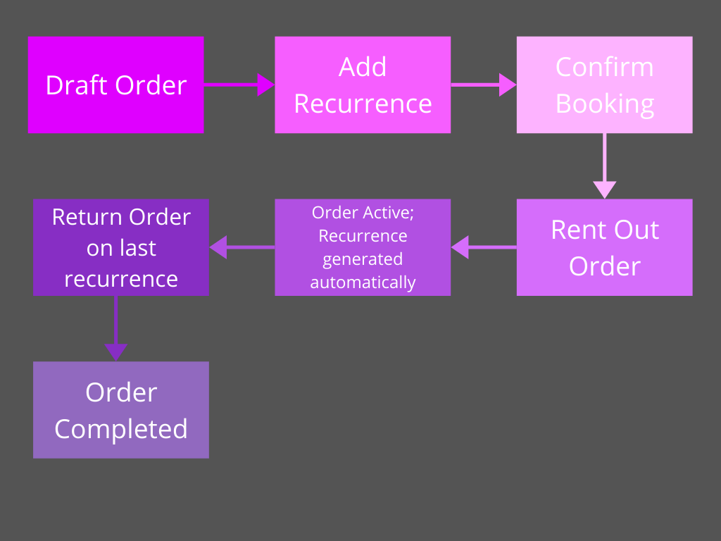 Recurring Order flow