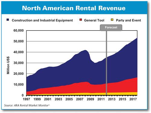 rental revenue 2017