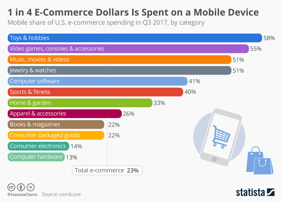 mobile_share_of_e_commerce_spending_n