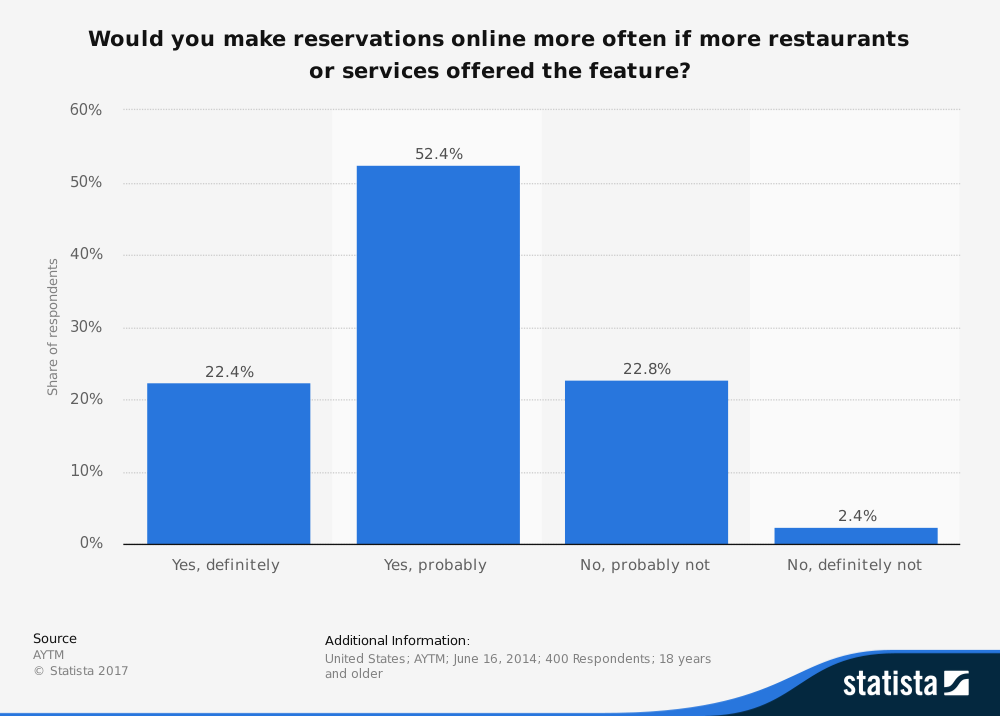 consumers-who-would-make-use-of-online-reservations-services-in-the-us-in-2014