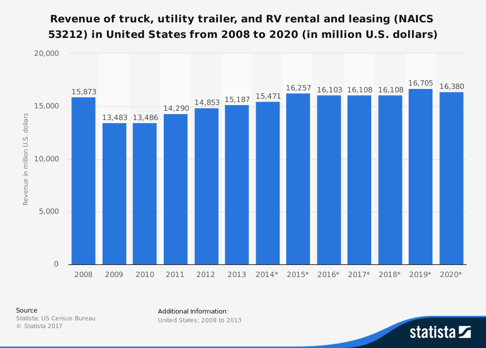 forecast_-revenue-truck-utility-trailer-and-rv-rental-and-leasing-us-2008-2020
