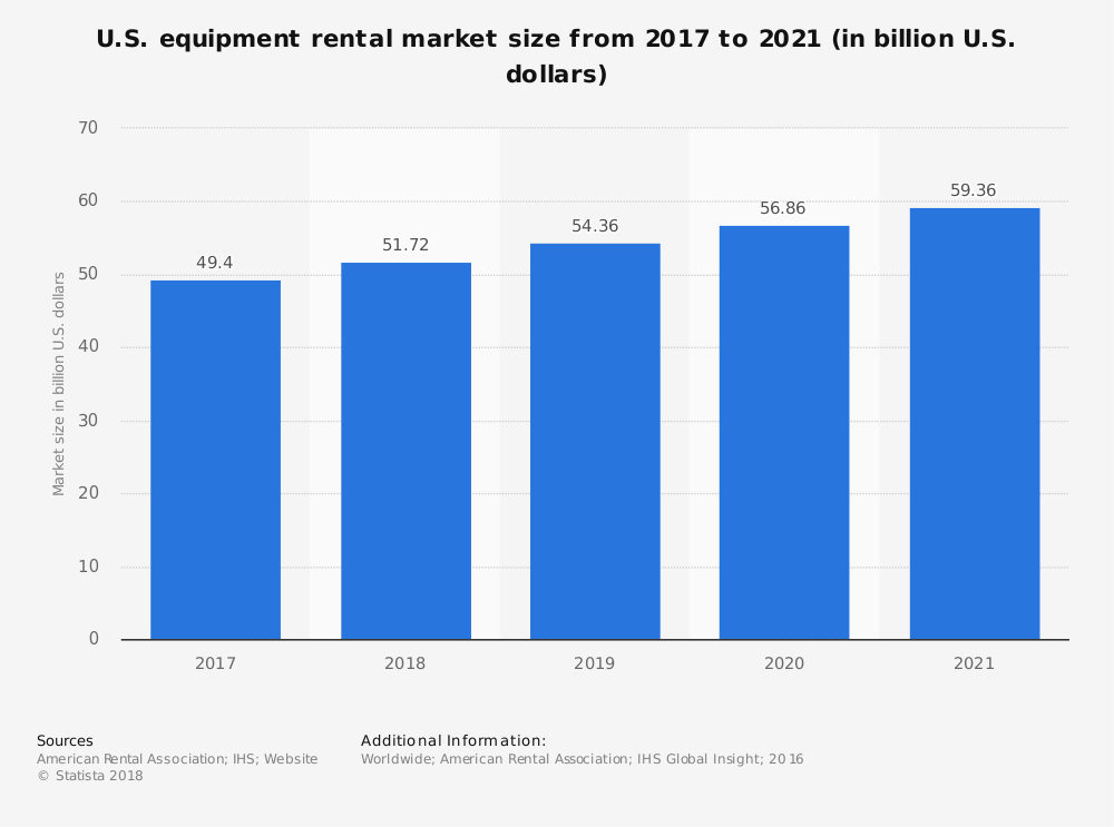 us-equipment-rental-market-size-2017-2021 (1)