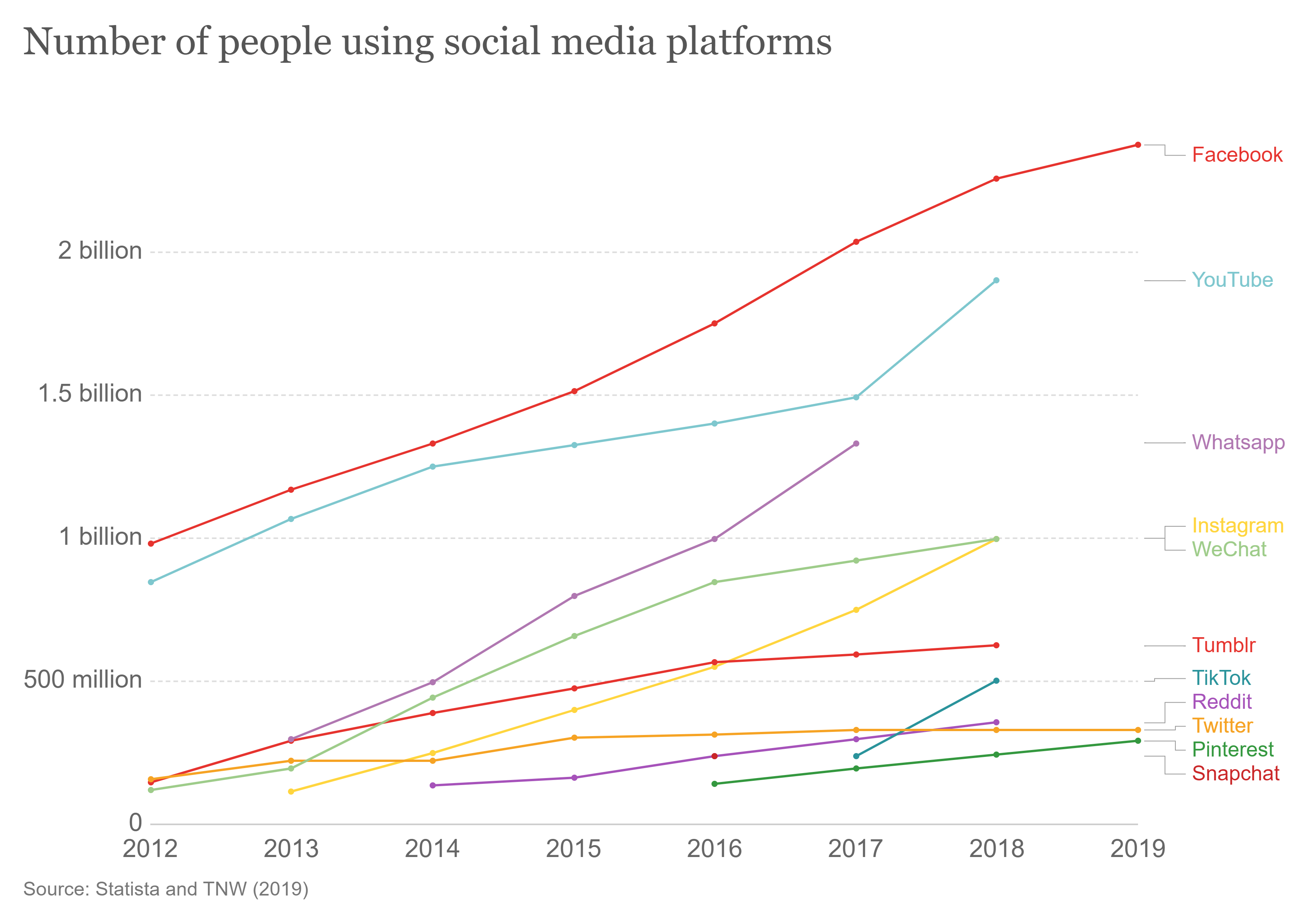 Users by social media