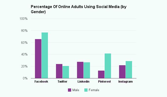 percentage-online-adults-social-media-by-gender