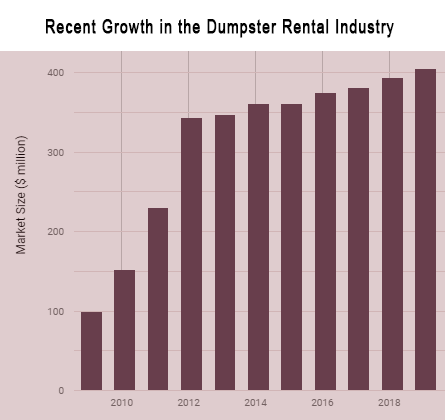 Recent growth in rental dumpster industry