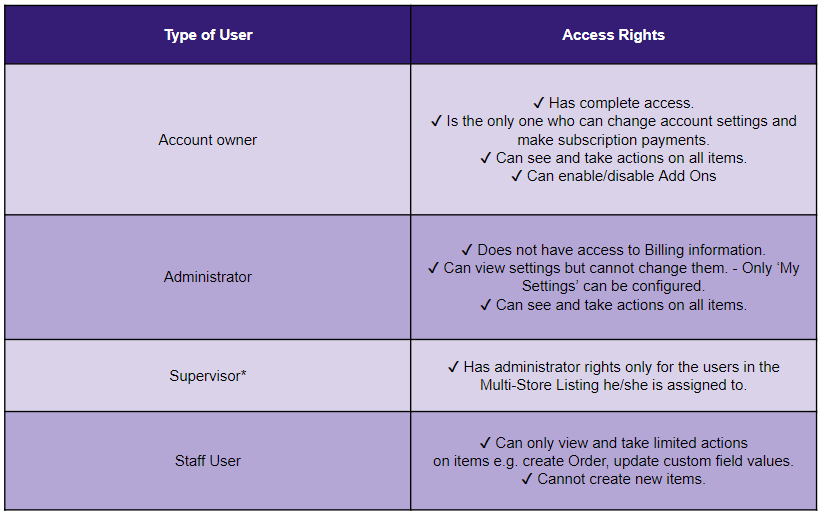 Types of users and their access rights