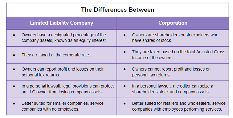 Differences between LLC and corporation